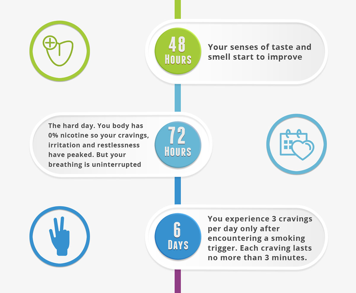 What Happens When you Quit Smoking Infographic-pt2
