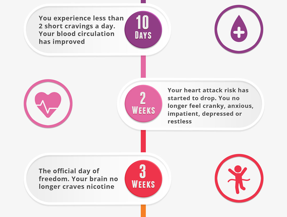 What Happens When you Quit Smoking Infographic-pt3